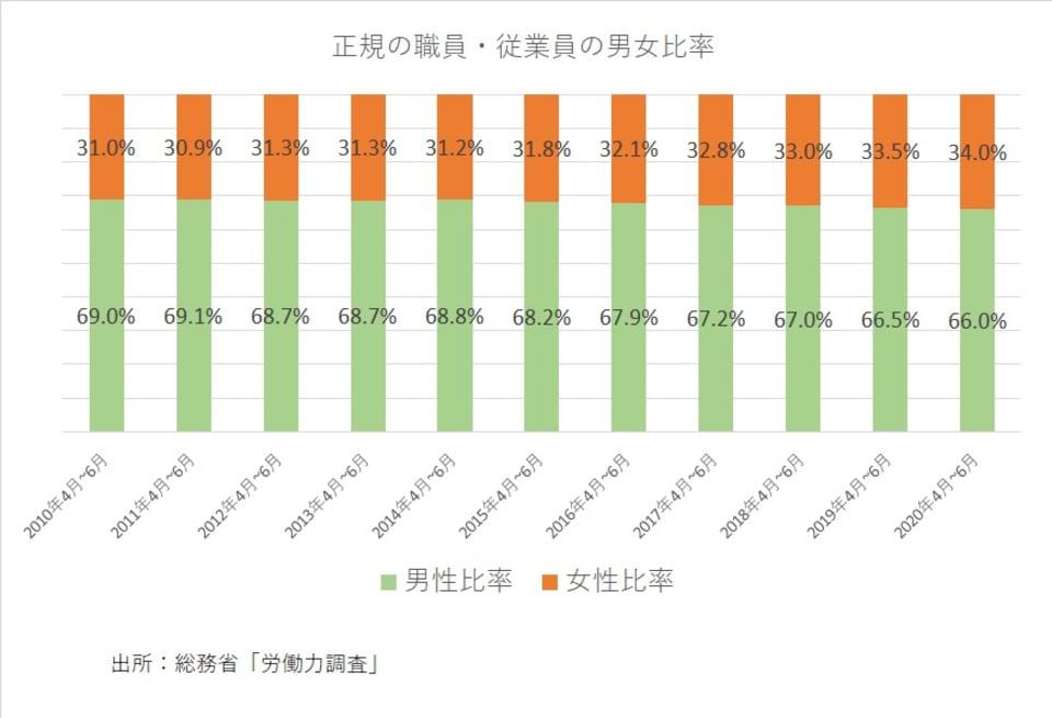 正規の職員・従業員の男女比率