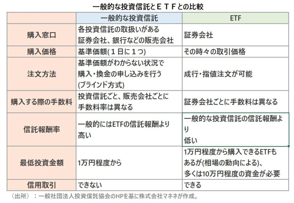 一般的な投資信託とETFのとの比較
