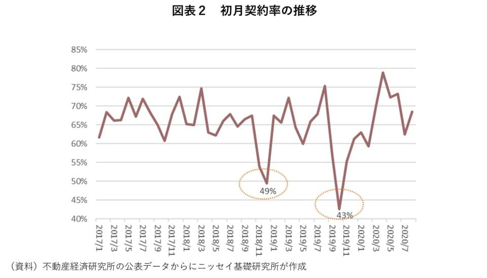 2_初月契約率の推移