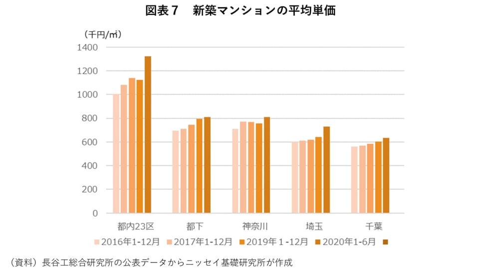 7_新築マンションの平均単価