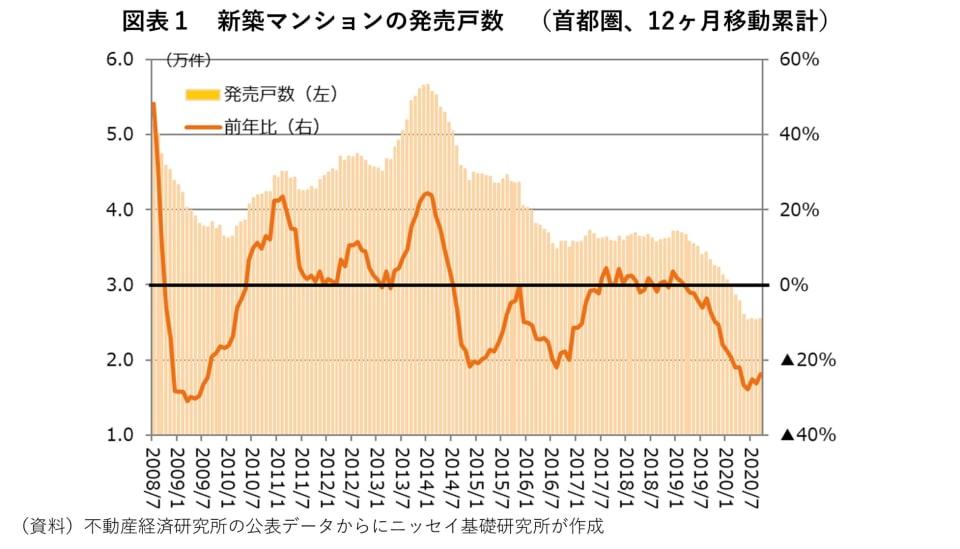 1_新築マンションの発売戸数 (首都圏、12ヶ月移動累計)