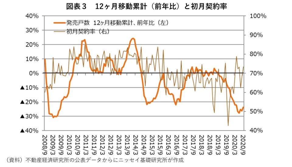 3_12ヶ月移動累計(前年比)と初月契約率