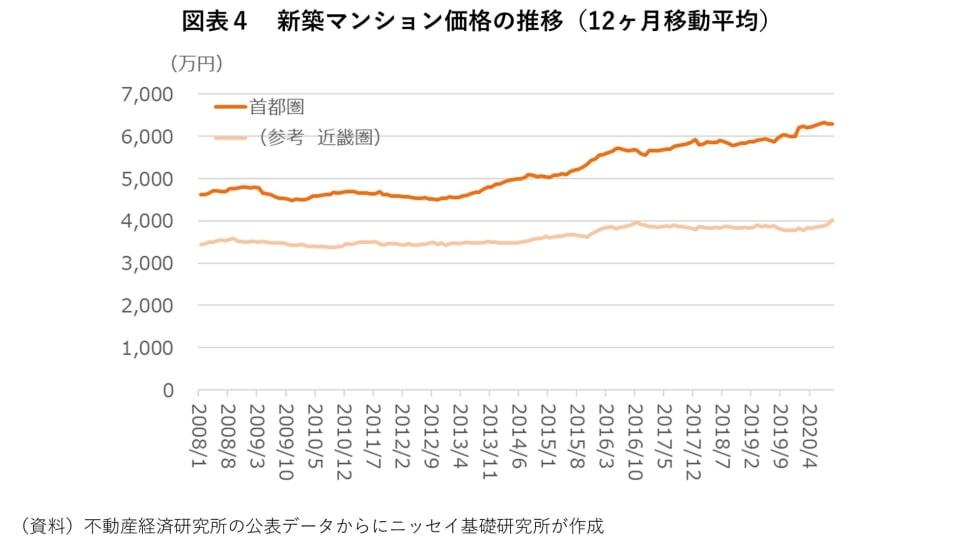 4_新築マンション価格の推移(12ヶ月移動平均)
