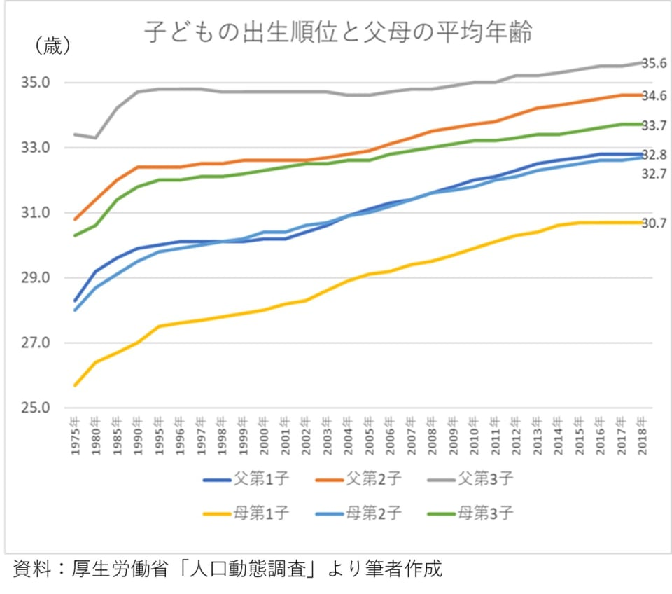 1_子供の出生順位と父母の平均年齢