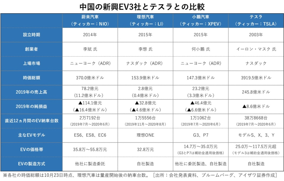 中国の新興EV3社とテスラとの比較