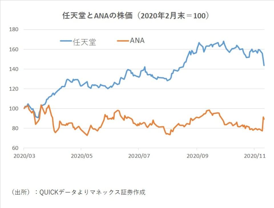 任天堂とANAの株価