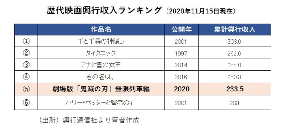 1_歴代映画興行収入ランキング