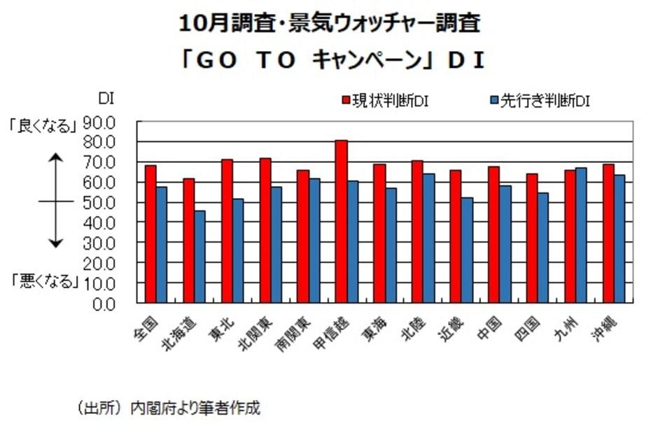 2_10月調査・景気ウォッチャー調査「GO TOキャンペーン」DI