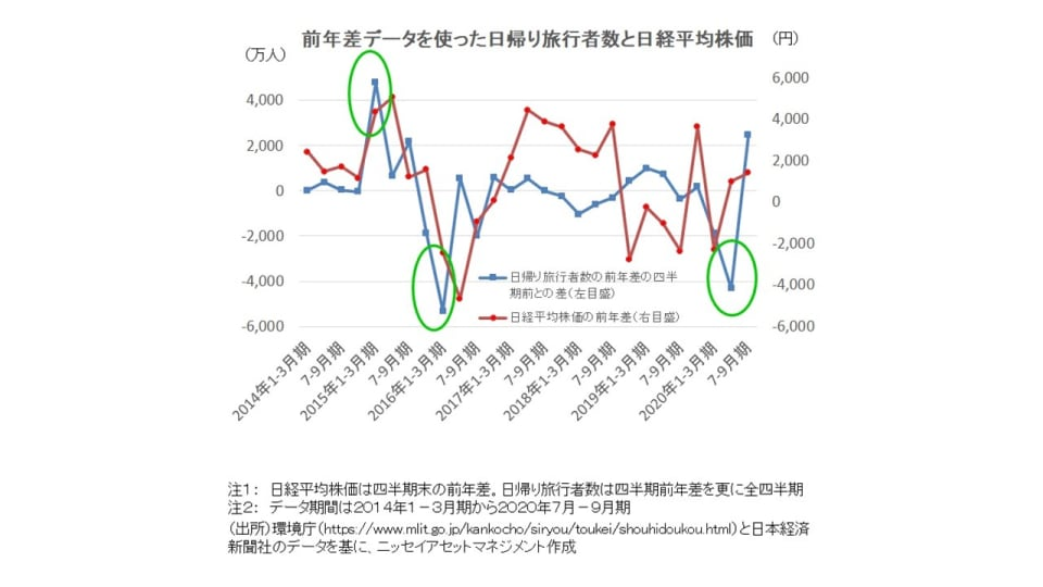旅行 株価 日本