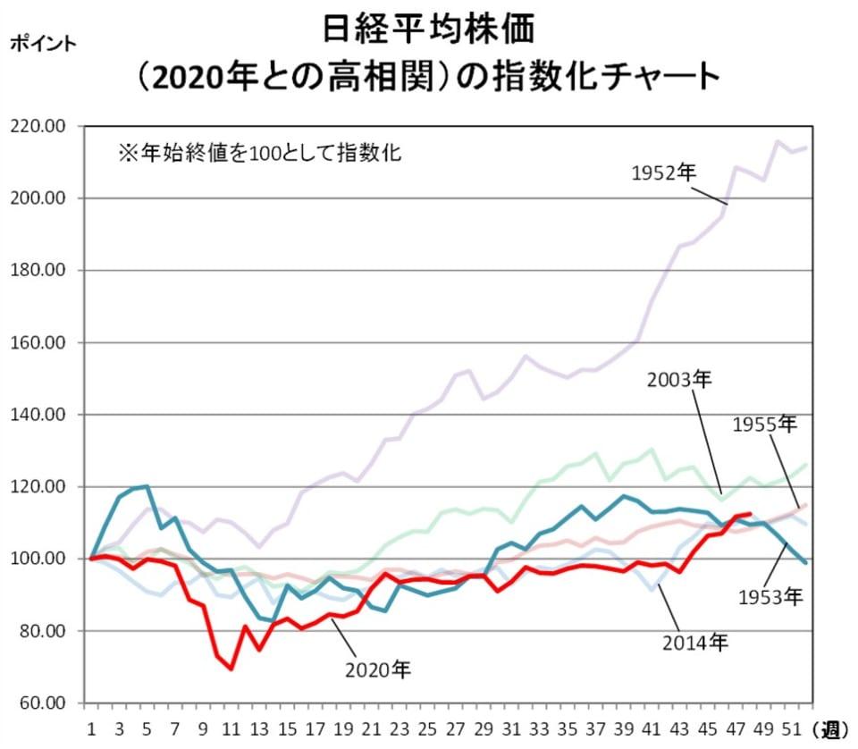 日経平均株価(2020年との高相関)の指数化チャート