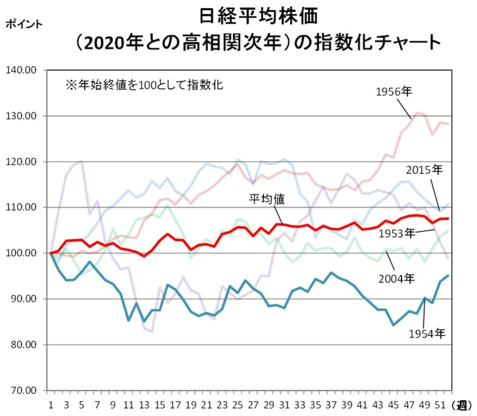 日経平均株価(2020年との高相関次年)