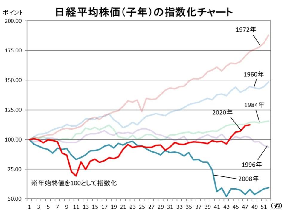 日経平均株価(子年)の指数化チャート
