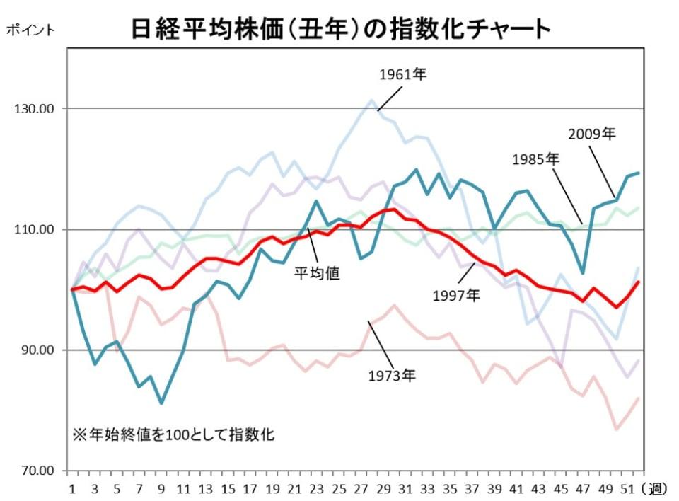日経平均株価(丑年)の指数化チャート