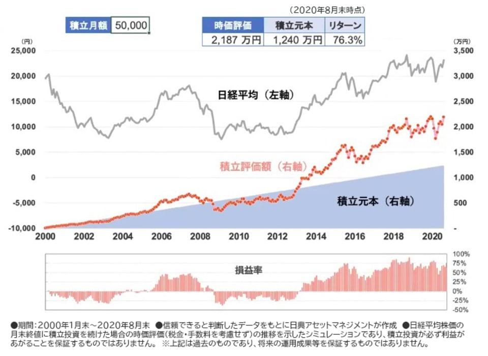 日経平均株価と積立投資額