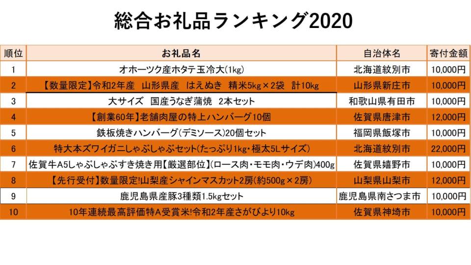 27_2020年総合お礼品ランキング順位表