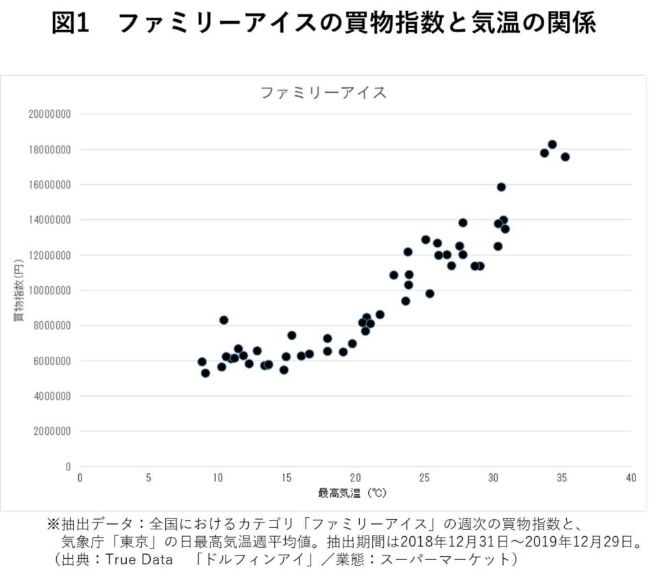1_ファミリーアイスの買物指数と気温の関係