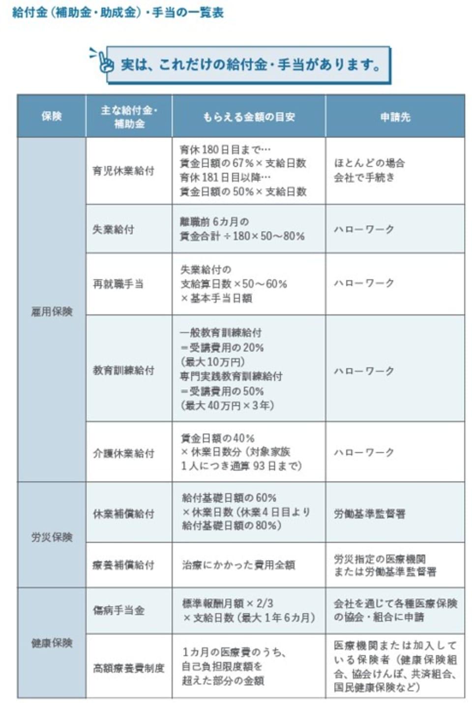 1_給付金(補助金・助成金)・手当の一覧表