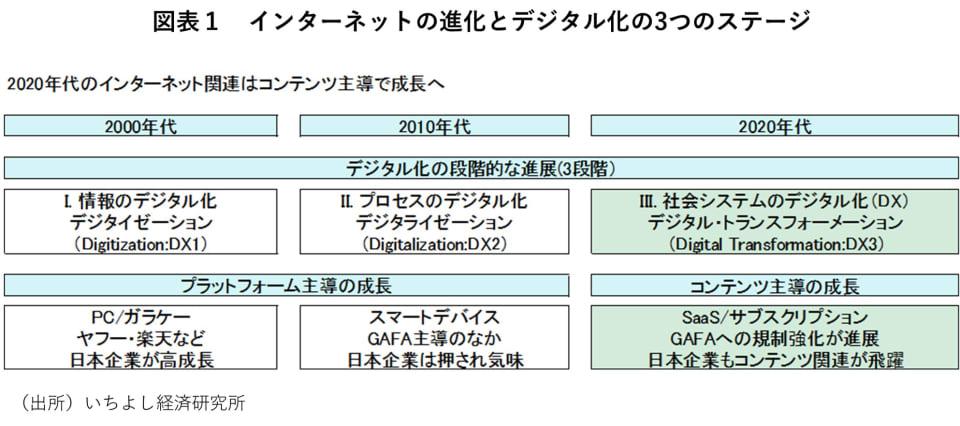 1_インターネットの進化とデジタル化の3つのステージ