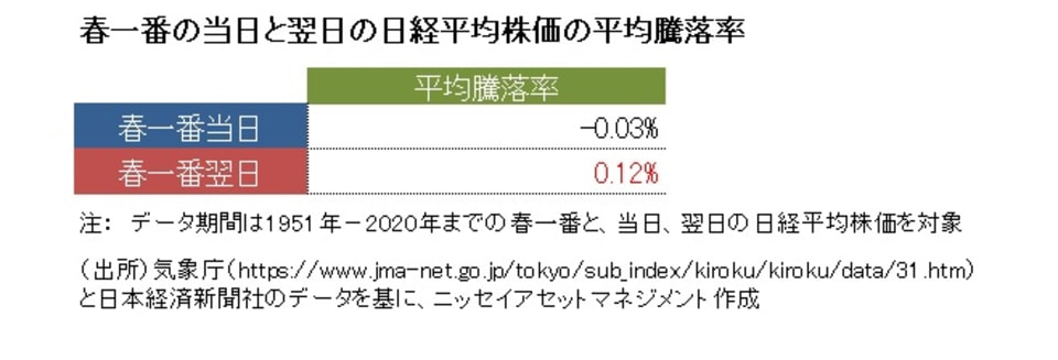 1_春一番の当日と翌日の日経平均株価の平均騰落率