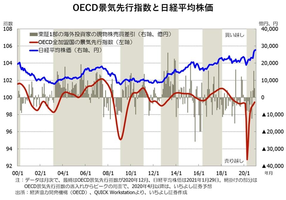1_OECD景気先行指数と日経平均株価