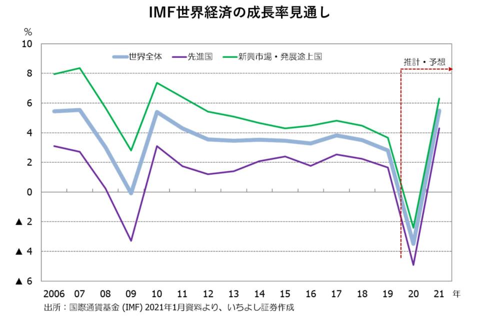 2_IMF世界経済の成長率見通し