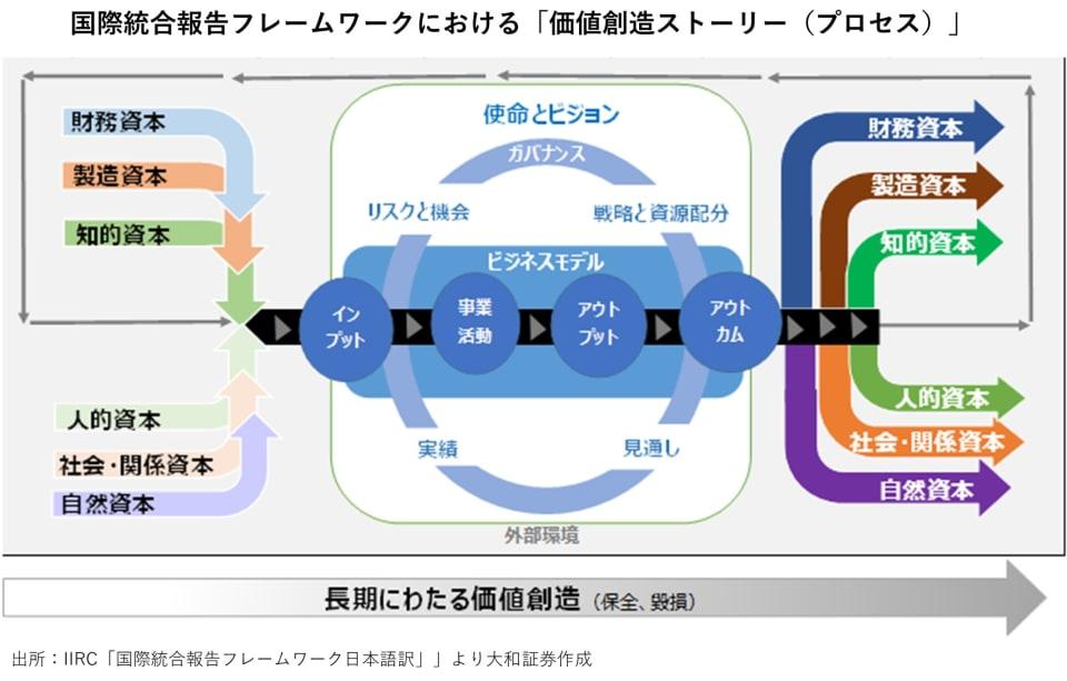 2_国際統合報告書フレームワークにおける「価値創造ストーリー(プロセス)」