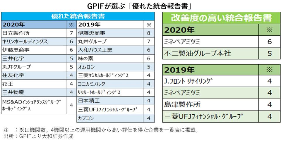 5_GPIFが選ぶ「優れた統合報告書」
