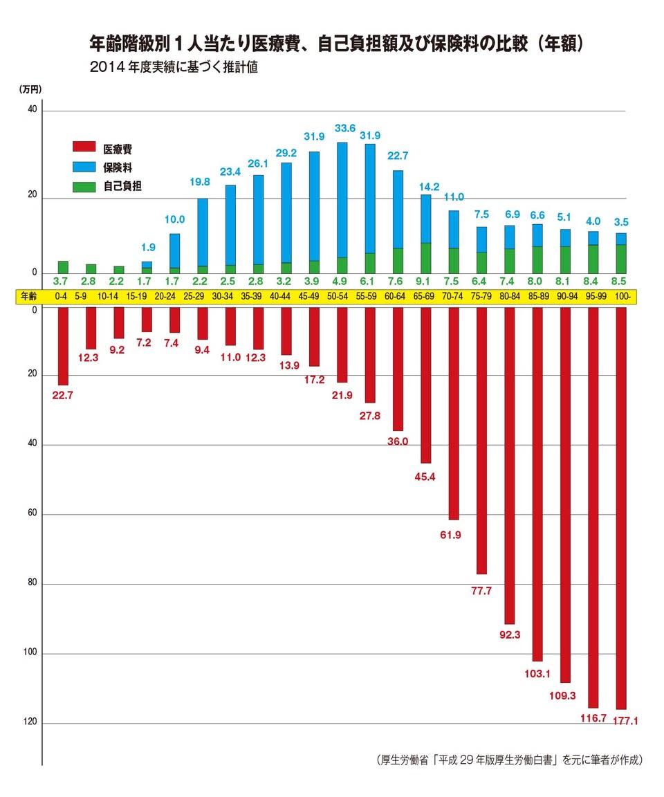 年齢階級別1人あたり医療費、自己負担額及び保険料の比較(年額)
