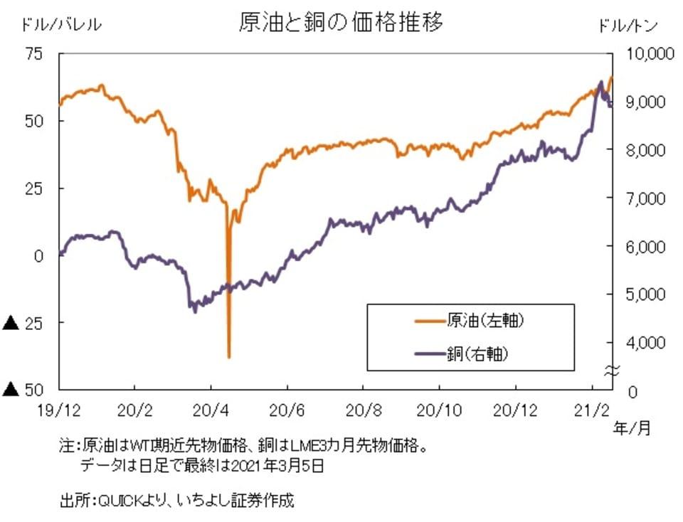 1_原油と銅の価格推移