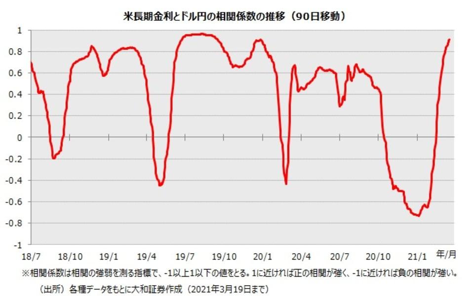 1_米長期金利とドル円の相関係数の推移