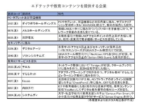 1人1台端末普及で日本のEdTech(エドテック)が加速化する!注目の技術・コンテンツ銘柄10選