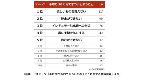 手取り20万円の暮らし「〇〇するのがキツイ」ランキング1位は?理想の手取りは?