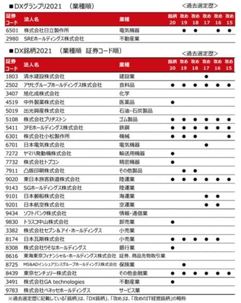 経産省と東証が約500社から選ぶ「DX銘柄2021」 グランプリ2社のDX施策はどこがスゴい?
