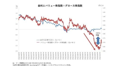 バリュー株 vsグロース株、金利の動きで注目する投資先が変わるワケを徹底解説