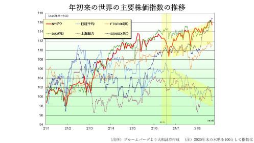世界の株式市場は「K字型」に、出遅れ日本株の回復ヒントはインドにあり?