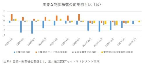 前年比が2ケタ下落から3ケタ超上昇!?経済指標が示す2020年の異常度