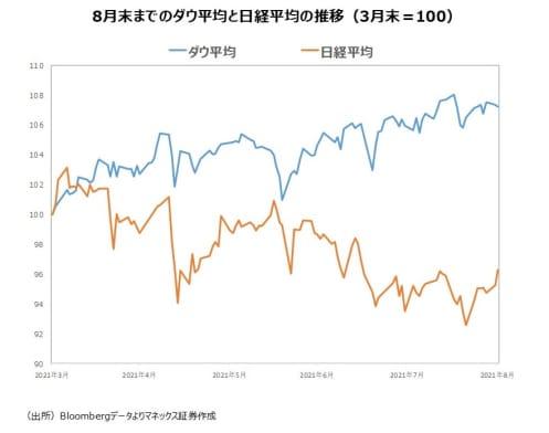 日経平均株価3万円回復!株価を上昇させた3つの要因と今後の見通しを解説