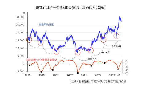 日本株の転機は近い?過去の値動きパターンから反転時期を読む