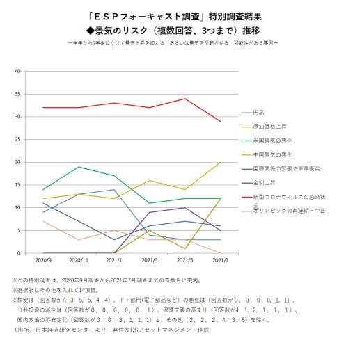 東京五輪開幕直前、関連データを分析してわかった無観客開催でも期待できる景気へのマインド効果