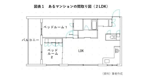 間取り図より狭い?マンションを買うときに確認したい建物の面積