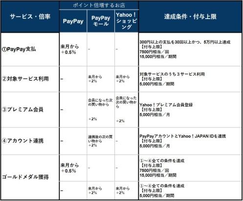 「PayPay経済圏」を徹底解説!ポイントを倍増させるには?