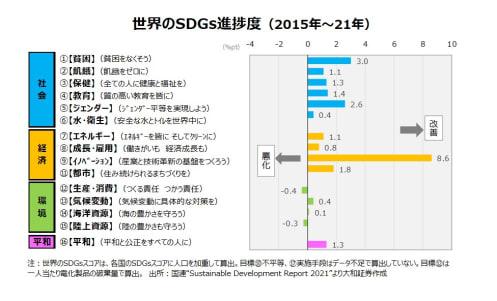 日本は165か国中何位?世界の2021年SDGs通信簿が公開、16項目の進捗度も