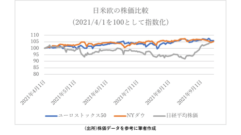 日経平均急騰後の行方を占う政治イベント、自民党総裁候補3氏の政策も比較!
