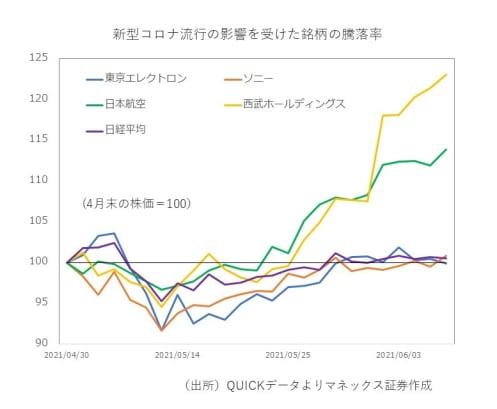 """日本株もついに""""コロナ後""""モード?これからの銘柄選定で気をつけたい4つのポイント"""