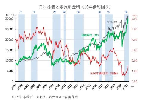米金利上昇時は日本株が優位!?まだまだ株高トレンドは崩れないと見る理由
