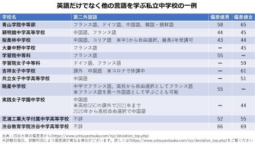 【表】第二外国語が学べる主な私立中