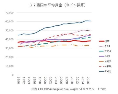 日本で30年間も賃金が増えなかったのは誰のせいなのか?
