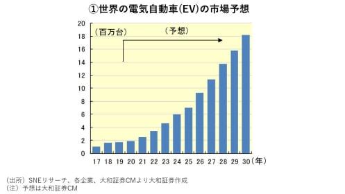 テスラ急落もEV市場拡大は続く?来年には月1充電で走れる高性能バッテリーも