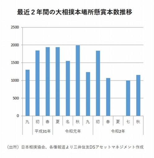大相撲、半沢直樹、自殺者数、地価…統計データで見る日本の現在地