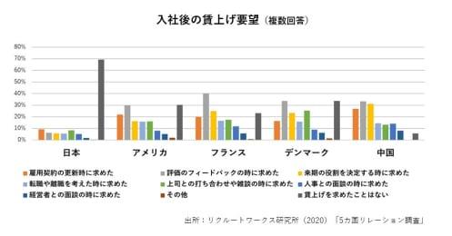昇給は言ったもの勝ち!?給料が上がらない日本で賃金を増やすには